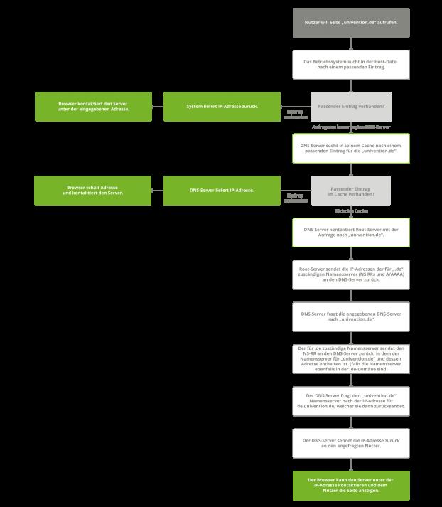Diagramm zeigt die Schritte, den ein Client zur Auflösung eines Hostnamens durchführen muss.