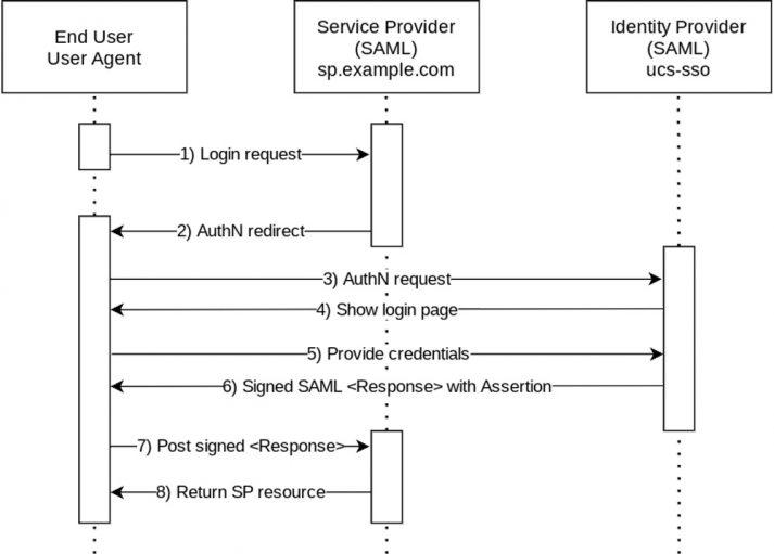 Screenshot Single Sign-on SAML Ablauf