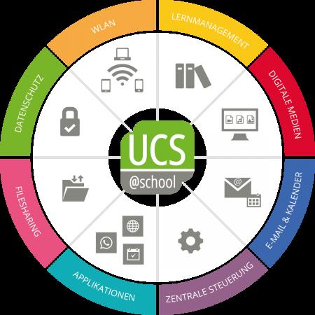 UCS@school bietet zahlreiche Möglichkeiten für digitales Arbeiten und Lernen