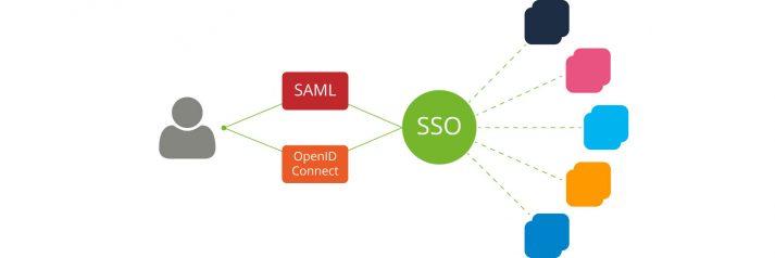 OpenID Connect SAML SSO